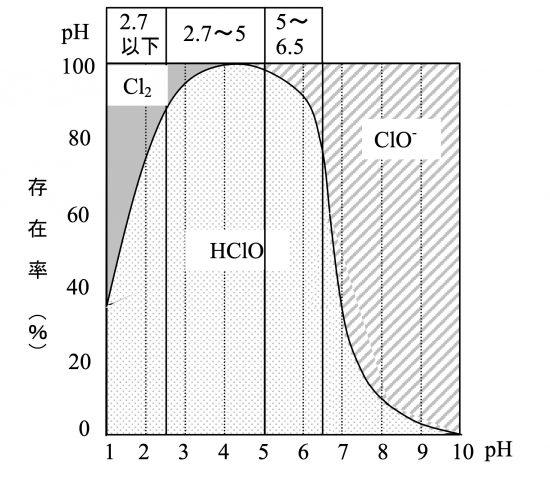 遊離有効塩素の存在比pH依存性