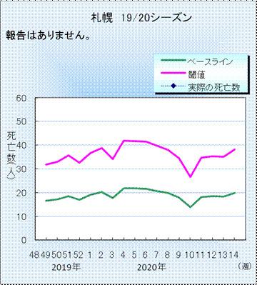 図4.札幌市のインフルエンザ・肺炎死亡数