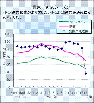 図1.東京特別区(23区)のインフルエンザ・肺炎死亡数