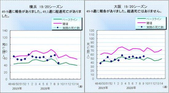図3.横浜市と大阪市のインフルエンザ・肺炎死亡数