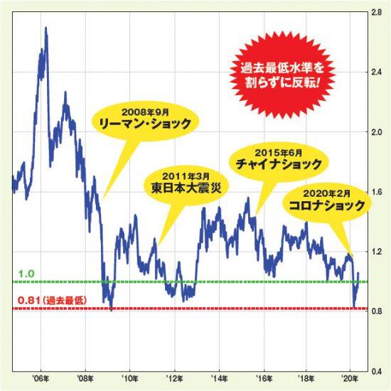日経平均株価のPBRは底割れせずに推移している!