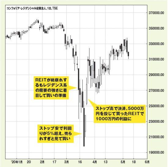 REITの大底を拾って1000万円の利益!