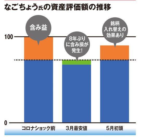 資産評価額の推移
