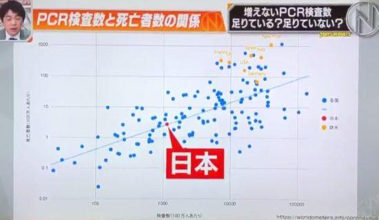 図1.池谷教授が番組で示したグラフの1つ