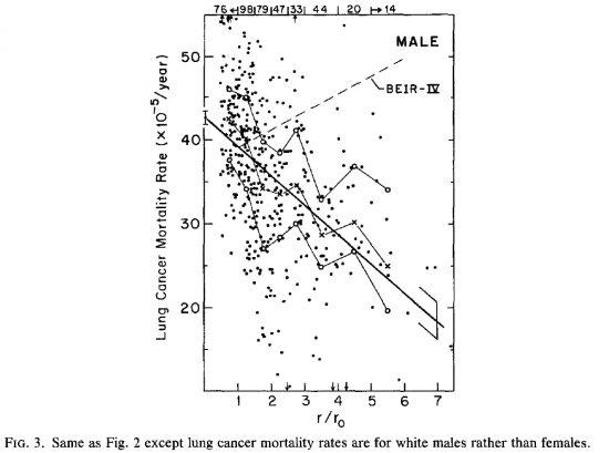 図2.Cohenが全米各地のラドン濃度(横軸)と男性の肺がん死亡率(縦軸)を並べて作った図