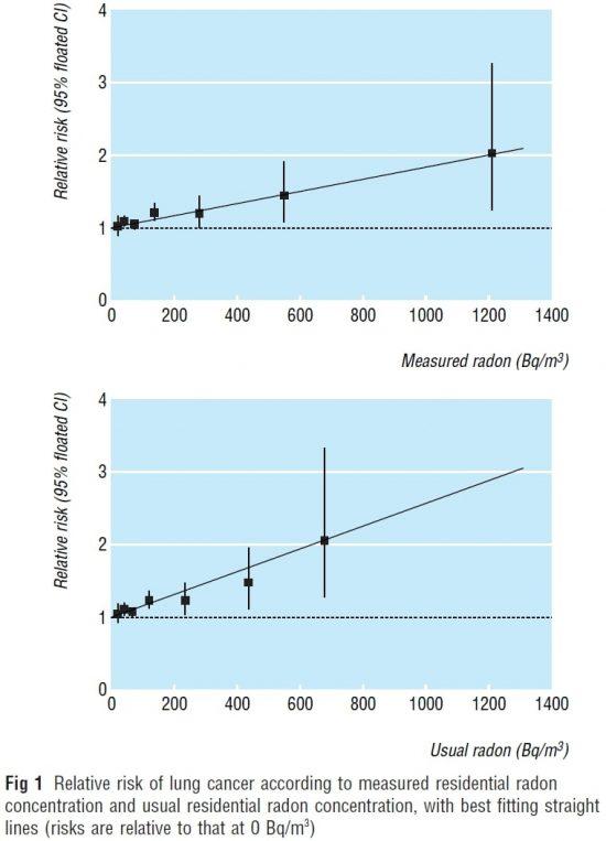 図3.欧州の13のcase-control studyを統合して得られた結果