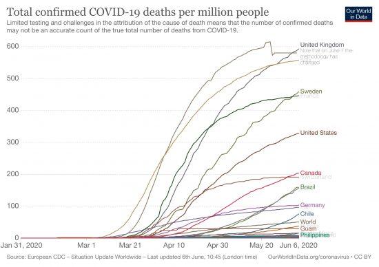 各国で確認されたCOVID-19による人口百万人当たりの死亡者数