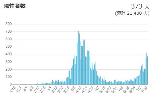 日本の新型コロナ陽性者数推移(7月11日現在)