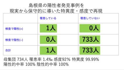 島根県の陽性発見事例を現実から保守的に導いた特異度・感度で再現