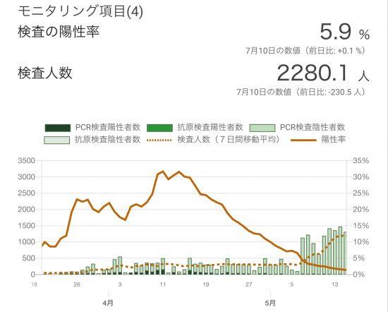 東京都の検査陽性率(3/18〜5/14)