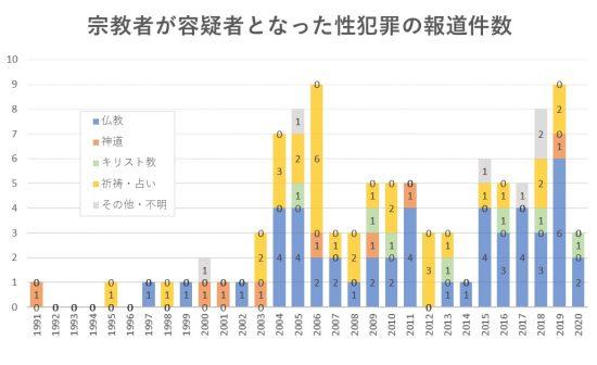 宗教者が容疑者となった性犯罪の報道件数(藤倉調べ)