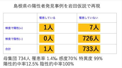 島根県の陽性発見事例を岩田仮説で再現