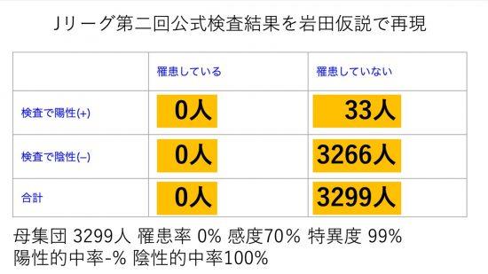 Jリーグ第二回公式検査を岩田仮説で試算