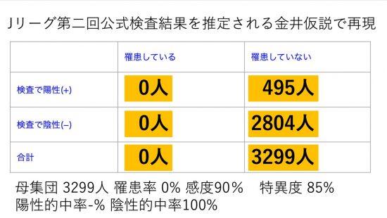 Jリーグ第二回公式検査を金井説で試算