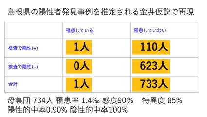 島根県の陽性者発見事例を金井説で再現
