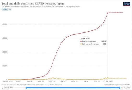 日本でのSARS-CoV-2感染者数累計の推移(線形)