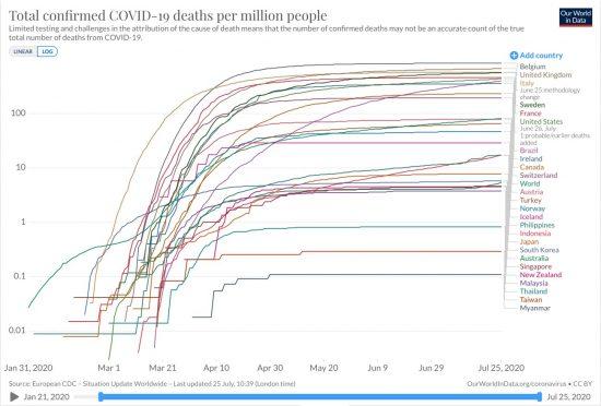 東部アジア・大洋州を守る謎々効果(百万人あたり死亡率)
