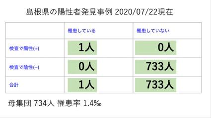 島根県の陽性者発見事例2020/07/22現在