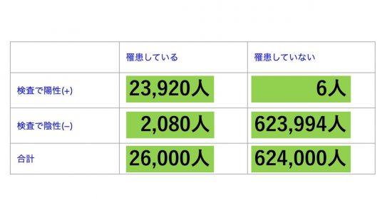 日本の実績値から保守的に見積もった感度、特異度を用いて行ったベイズ想定