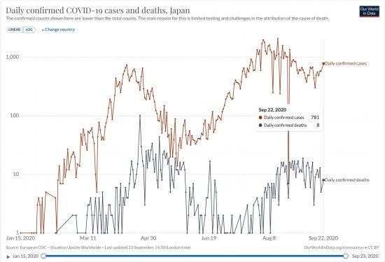 日本におけるCOVID-19による日毎死者数と日毎新規感染者数(片対数)