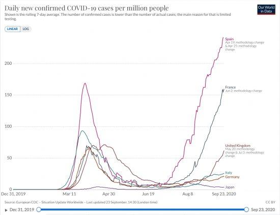 英独仏伊西と日本における百万人あたり新規感染者数の推移(7日移動平均 線形ppm)