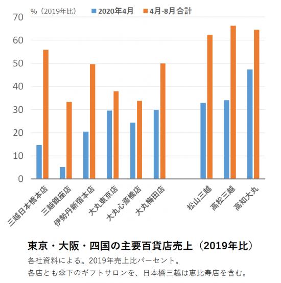 図:東京・大阪・四国の主要百貨店売上(2019年比)