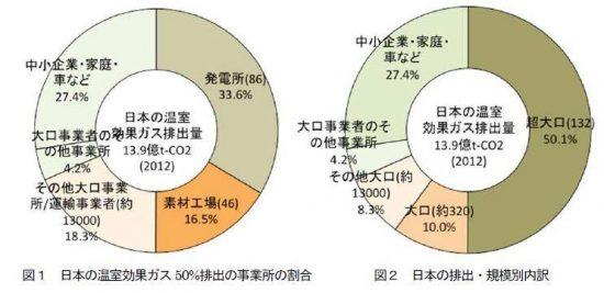 日本の二酸化炭素排出割合