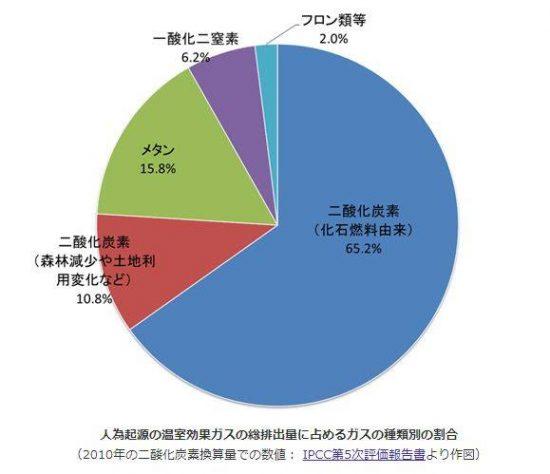 温室効果の原因の割合