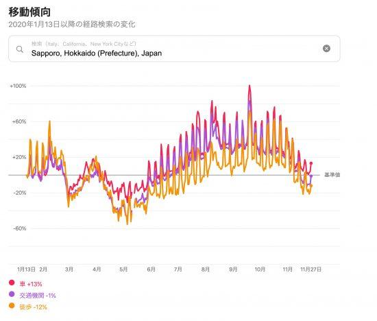 札幌市の移動傾向