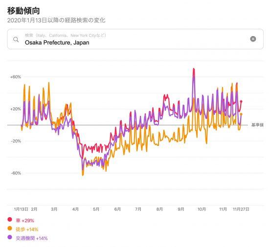 大阪府の移動傾向