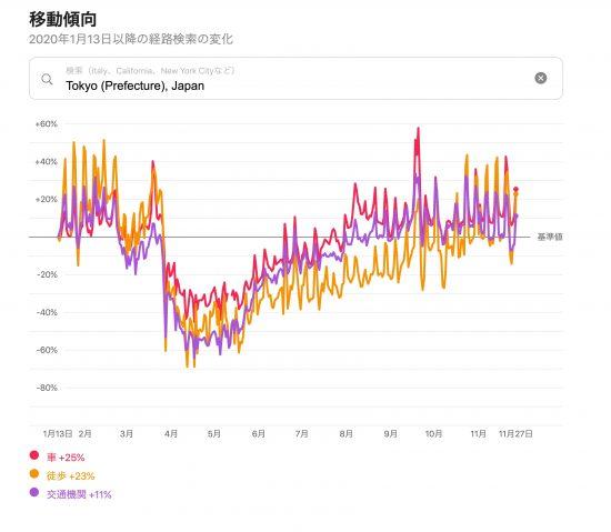 東京都の移動傾向