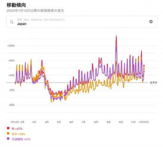 日本全体の移動傾向