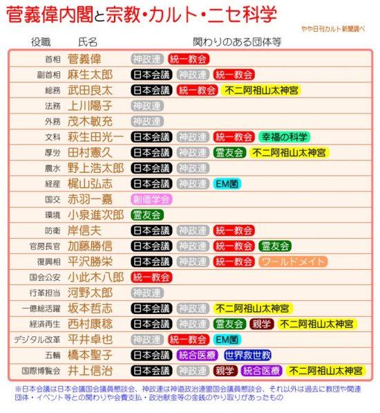 菅政権閣僚新宗教・スピリチュアル・疑似科学人脈