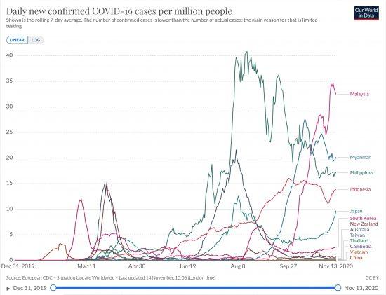 東部アジア・大洋州諸国ワースト5(マレーシア、ミャンマー、フィリピン、インドネシア、日本)における百万人あたり日毎新規感染者数の推移(線形ppm 7日移動平均)