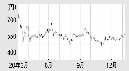 日立 キャピタル 株価 【日立キャピタルと合併】三菱UFJリースの今後の株価見通しはどうだろ...