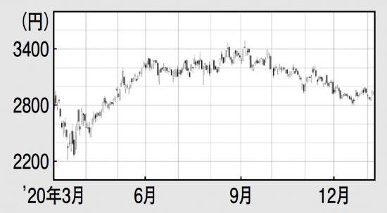 株価 の アイシン 精機