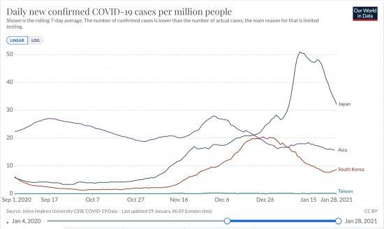 日本、韓国、台湾、アジア全体における百万人あたりの日毎新規感染者数の推移(ppm線形 7日移動平均)2020/01/23-2021/01/28