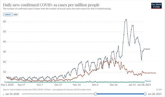 日本と韓国、台湾における100万人あたり日毎新規感染者数の推移(ppm, Raw Data, 線形)2020/09/01-2021/01/28
