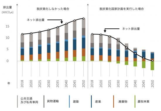 脱炭素化国家計画を実行した場合としなかった場合の炭素排出量の変化予測
