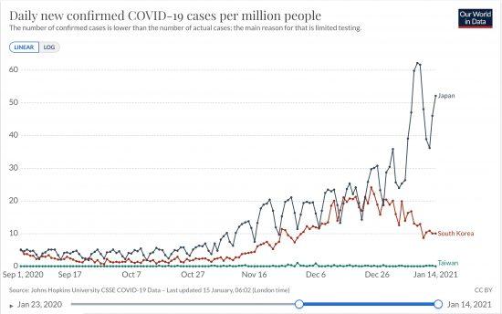 日本と韓国、台湾における100万人あたり日毎新規感染者数の推移(ppm, Raw Data, 線形)20200901-20210114