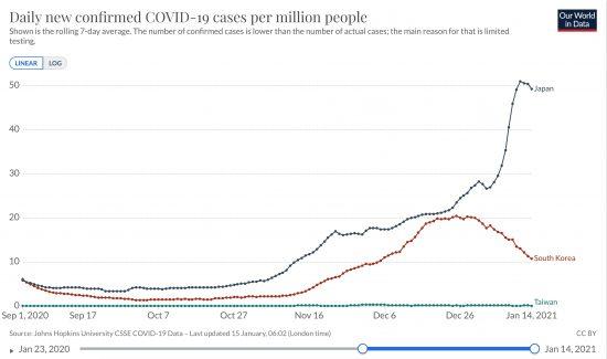 日本、韓国、台湾における百万人あたりの日毎新規感染者数の推移(ppm線形 7日移動平均)20200123-20210114