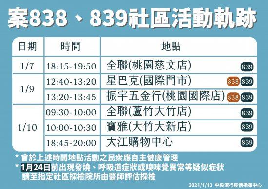 中華民国衛生福利部(台湾厚労省)による国内で発生した2件の感染についての行動履歴の発表