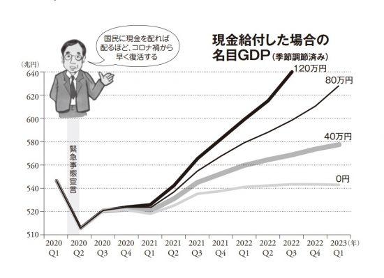 現金給付とGDPグラフ