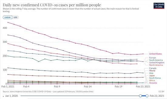 北米、南米、欧州、アフリカ、アジア、大洋州と日本、韓国、英国、合衆国、カナダにおける百万人あたりの日毎新規感染者数の推移(7日移動平均ppm)2020/02/01〜2021/02/23