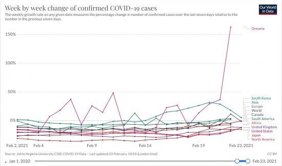 北米、南米、欧州、アフリカ、アジア、大洋州と日本、韓国、英国、合衆国、カナダにおける日毎新規感染者数の一週間変化率(%)2020/02/01〜2021/02/23