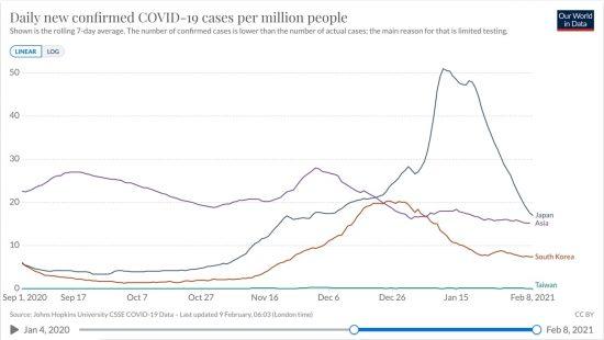 日本、韓国、台湾、アジア全体における百万人あたりの日毎新規感染者数の推移(ppm線形 7日移動平均)2020/09/01-2021/02/08