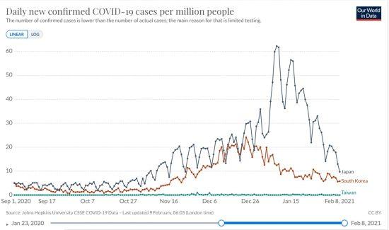日本と韓国、台湾における100万人あたり日毎新規感染者数の推移(ppm, Raw Data, 線形)2020/09/01-2021/02/08