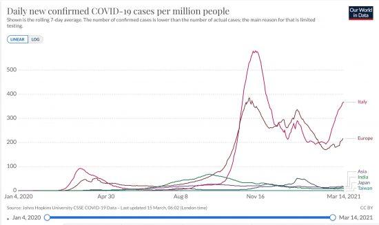 イタリア、イラン、インド、日本、台湾、欧州、アジア全体における百万人あたりの日毎新規感染者数の推移(ppm,線形,7日移動平均)2020/09/01-2021/03/14