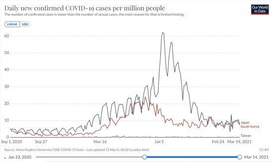 日本と韓国、台湾における100万人あたり日毎新規感染者数の推移(ppm, Raw Data,線形)2020/09/01-2021/03/14
