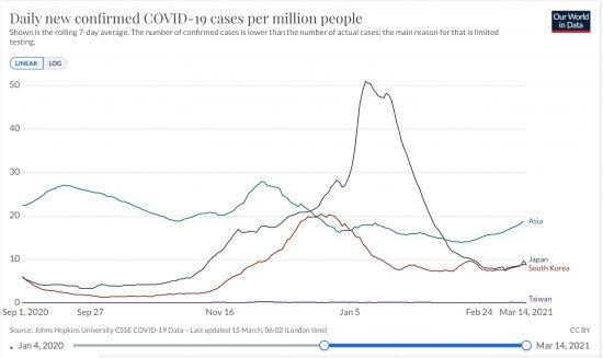 日本、韓国、台湾、アジア全体における百万人あたりの日毎新規感染者数の推移(ppm,線形,7日移動平均)2020/09/01-2021/03/14